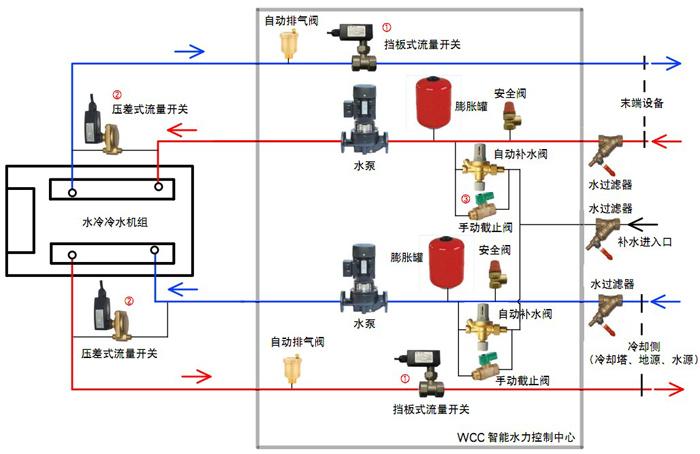 地源热泵与太阳能供热空调复合系统的工程应用